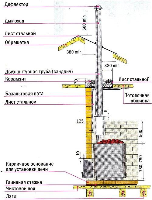 Схема дымохода бани в цокольном этаже.