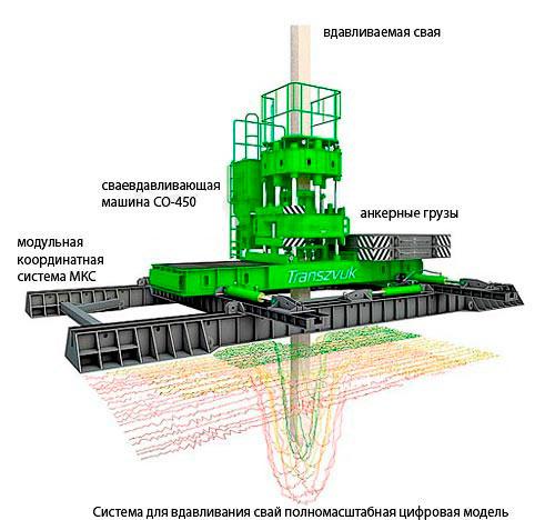 Схема расположения основных элементов в сваевдавливающей машине.