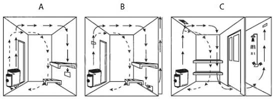 Схемы воздухообмена в сауне.