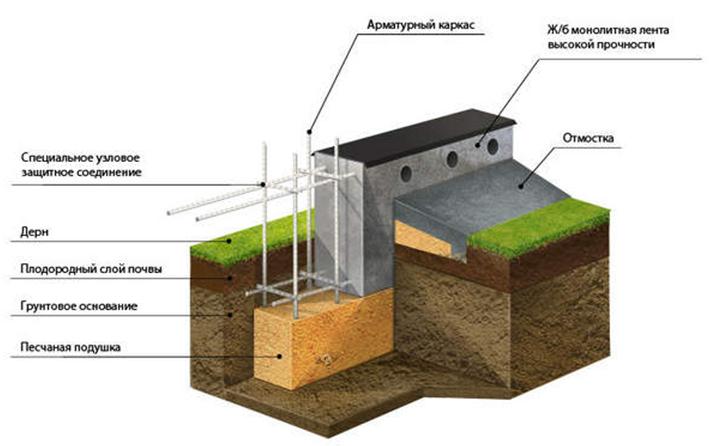 Схема бетонной подготовки