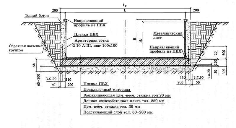 Схема укладки тощего бетона