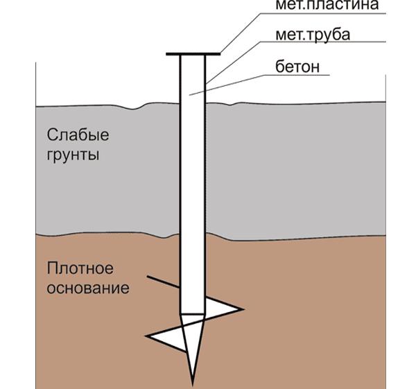 Простая схема, демонстрирующая, как используются винтовые и железобетонные опоры.