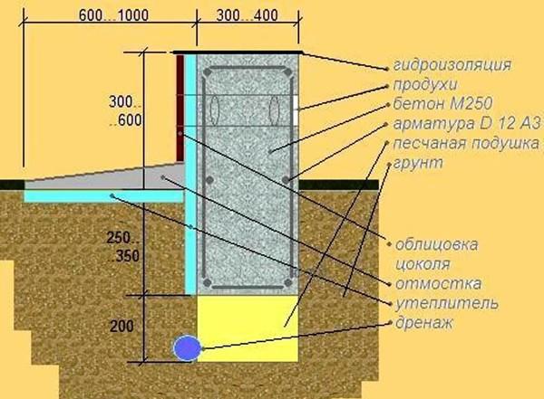 Примерный расчет фундамента под дом в 2 этажа.