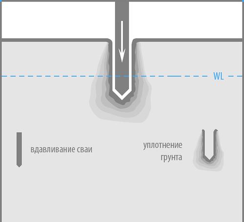 Схема вдавливания сваи в грунт.