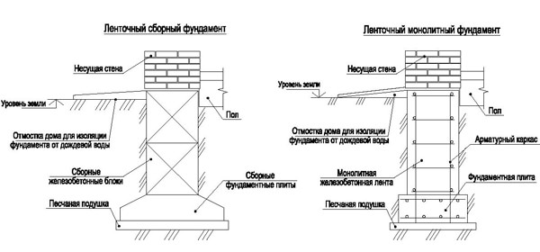 Варианты ленточного фундамента для двухэтажного дома.