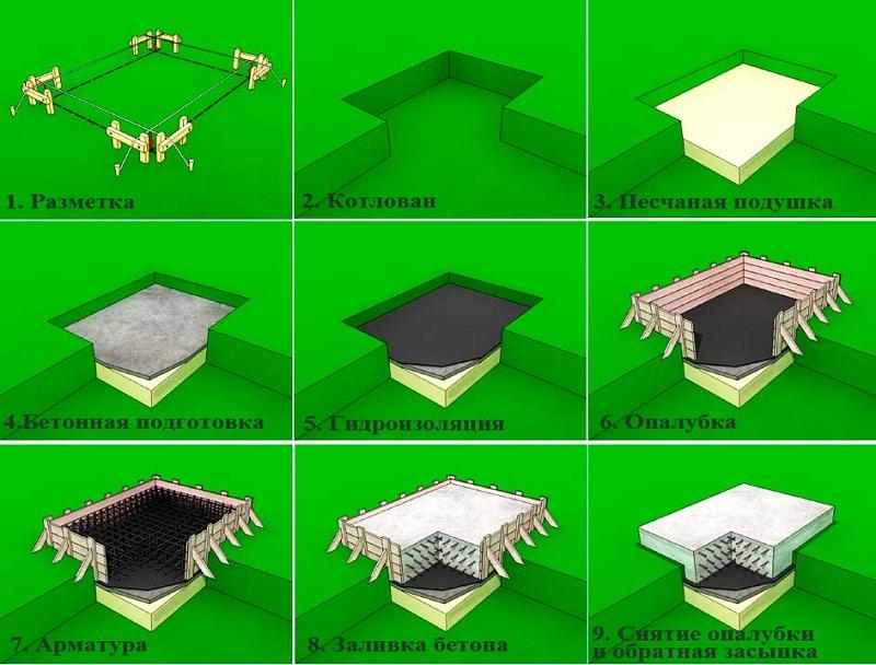 Схема изготовления опалубки для фундамента частного дома.