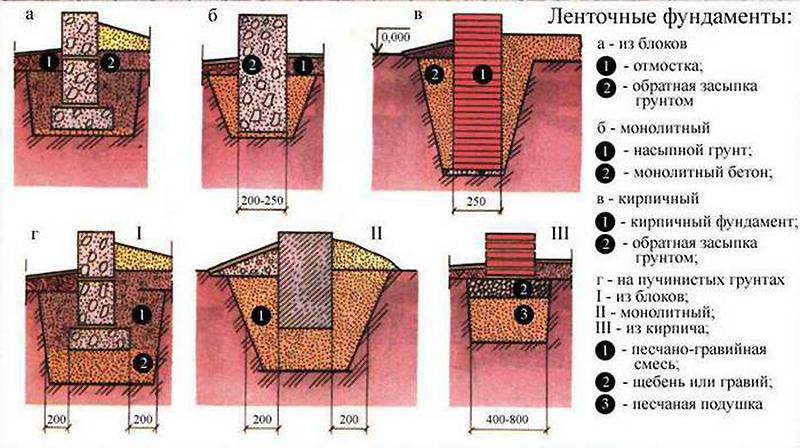 Типы ленточных фундаментов