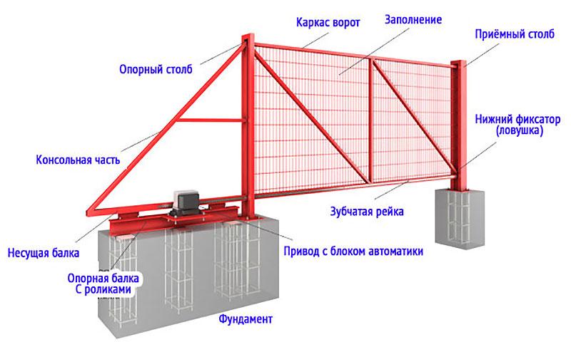 Схематичный чертеж откатных ворот с фундаментом