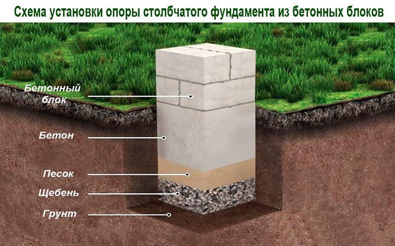 Схема установки опор из бетонных блоков