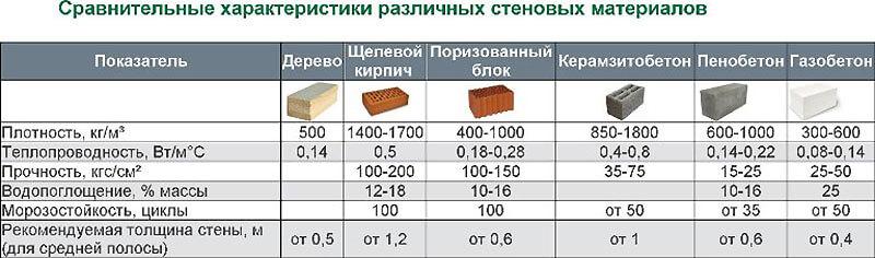 Сравнительные характеристики стройматериалов