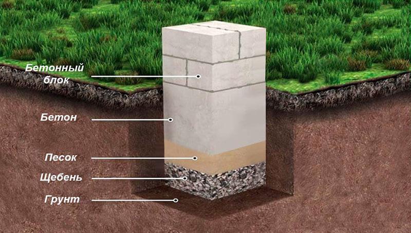 Схема установки опоры столбчатого фундамента из шлакоблоков