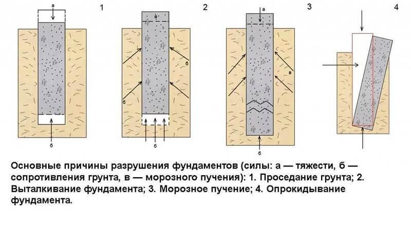 Причины разрушения фундаментной конструкции