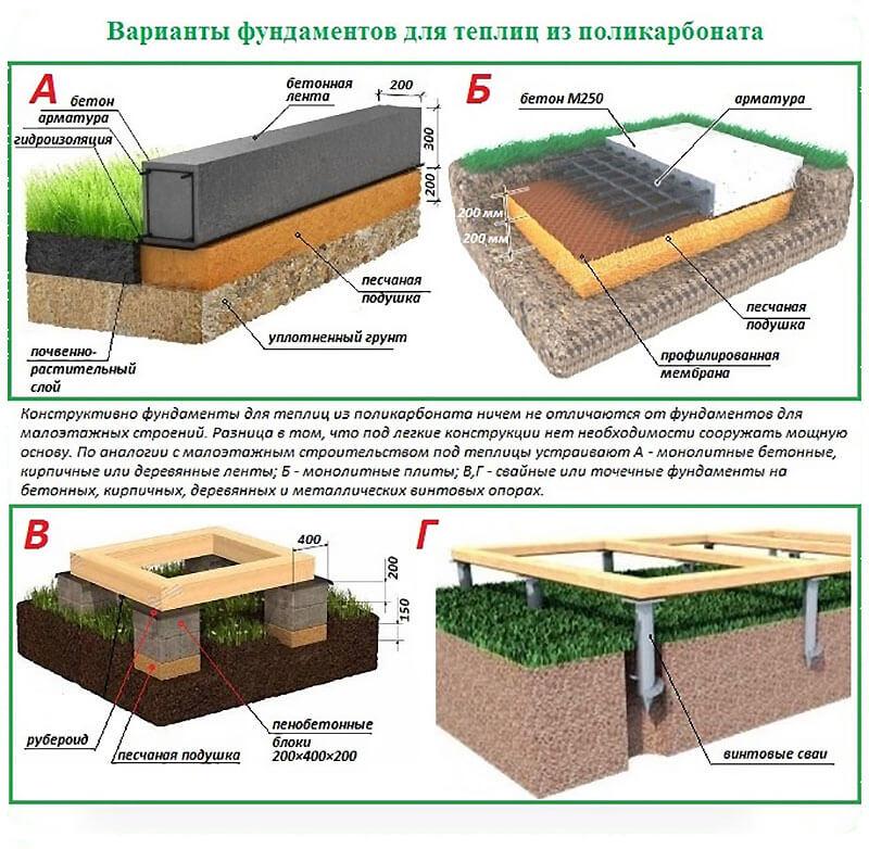Сравнение конструкций фундаментов для теплицы из поликарбоната