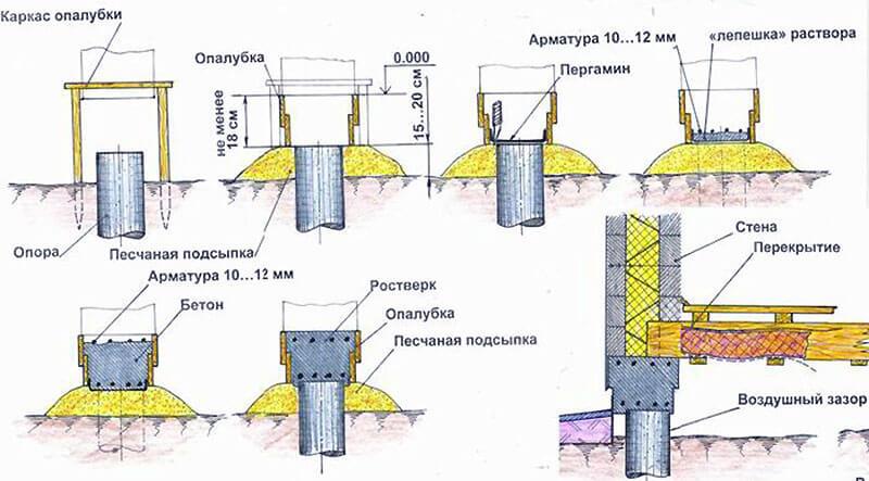 Строительство столбчатого основания