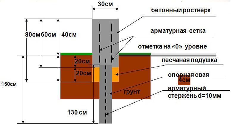Устройство МЗЛФ под пенобетонный гараж
