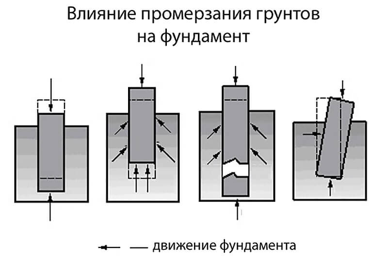 Влияние сил морозного пучения на фундамент