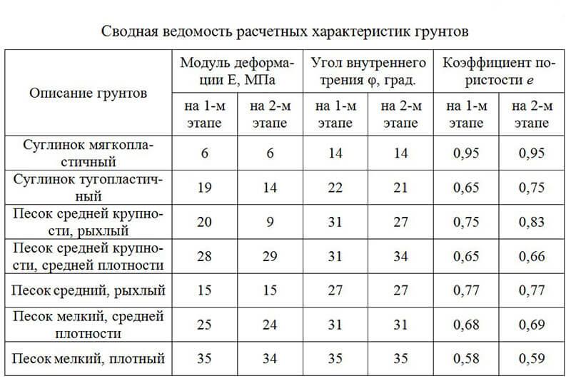 Основные физические характеристики грунтов