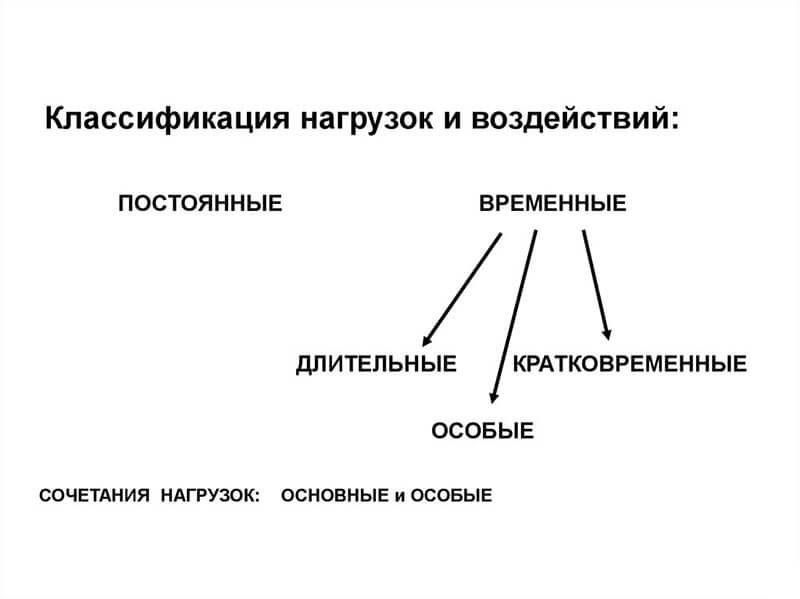 Определение нагрузок