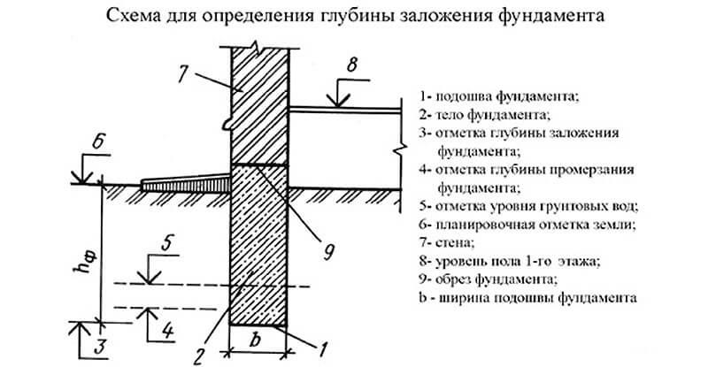 Расчет заложения ленточного фундамента