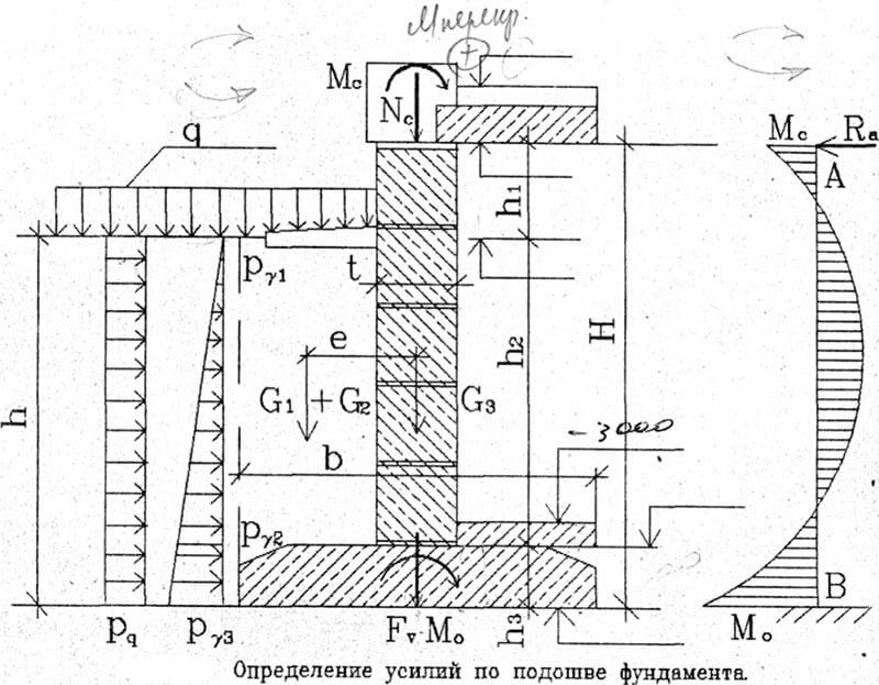 Определение глубины заложения фундамента