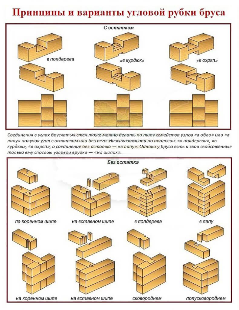 Способы соединений бруса
