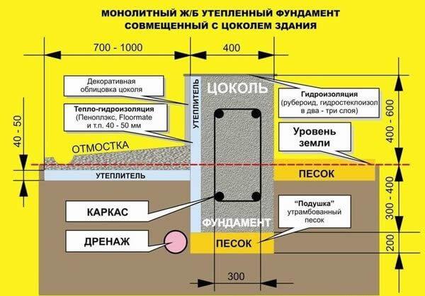 Схема утепления МЗЛФ