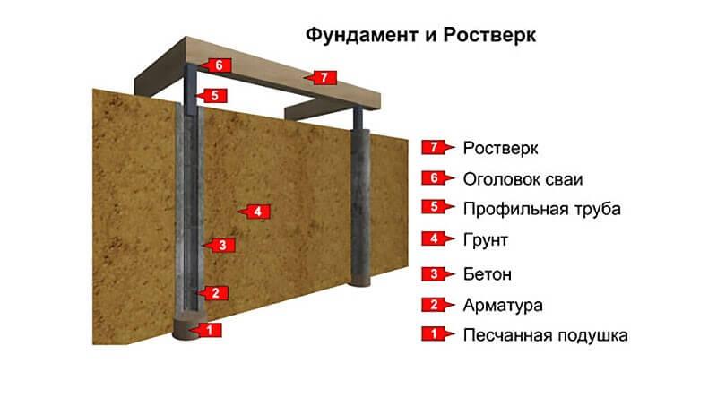 Общее устройство фундамента на буронабивных сваях с ростверком