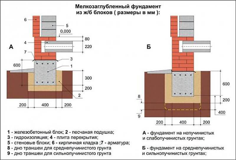 Мелкозаглубленное основание дома на разных грунтах