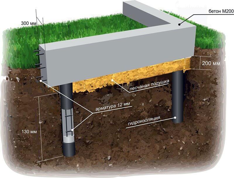 Схема строительства свайно-ростверкового основания