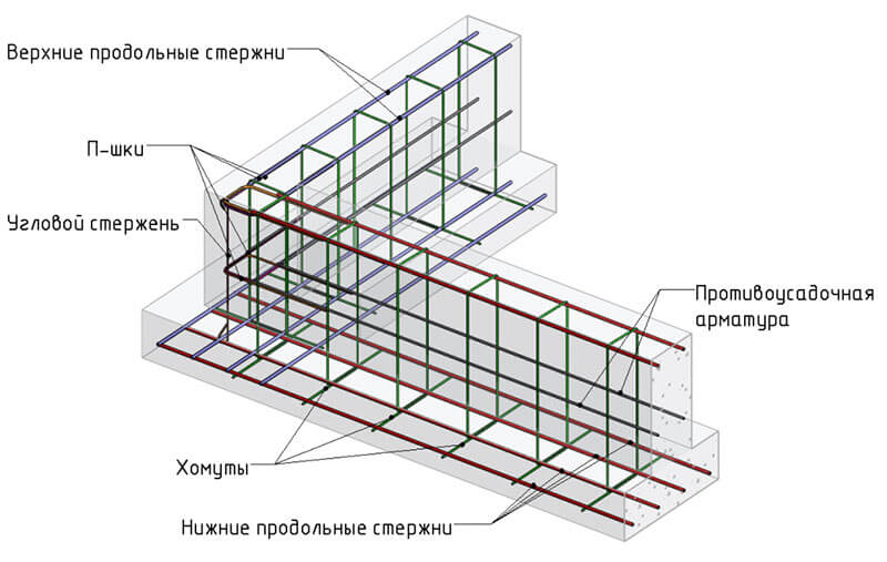 Схема укладки арматуры в траншее