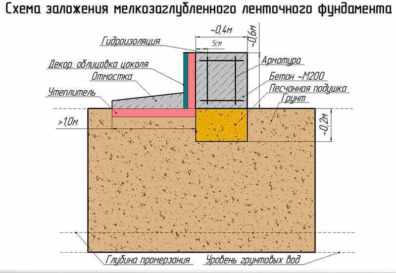 Схема заложения МЗЛФ для дома из пеноблоков