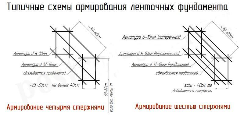 Схема связывания арматуры