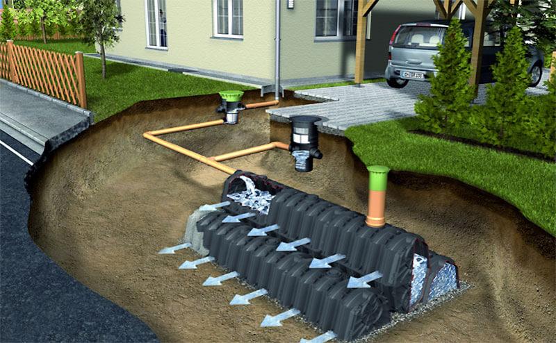 Дренажная и ливневая система отвода воды