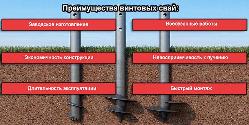 Преимущества винтовых свай при строительстве фундамента