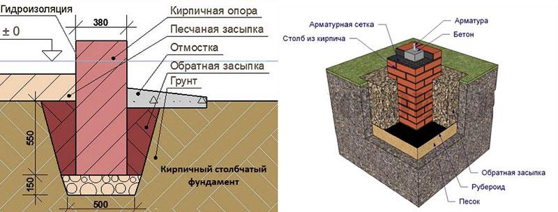 Армирование и гидроизоляция кирпичных опор
