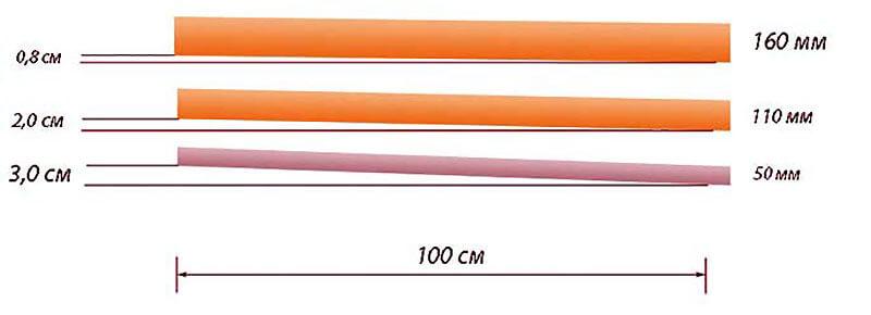 Зависимость уклона дренажной системы от диаметра труб