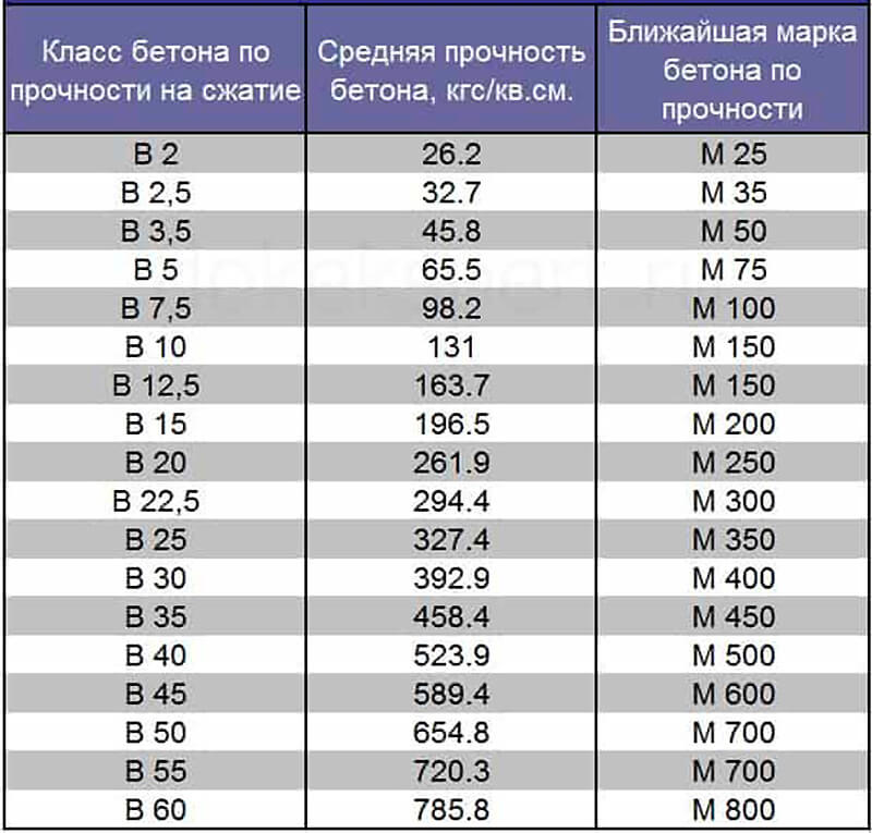 Таблица марок и классов